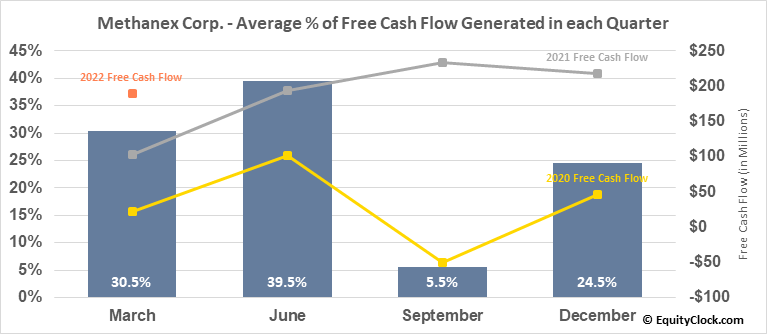 Methanex Corp. (NASD:MEOH) Free Cash Flow Seasonality