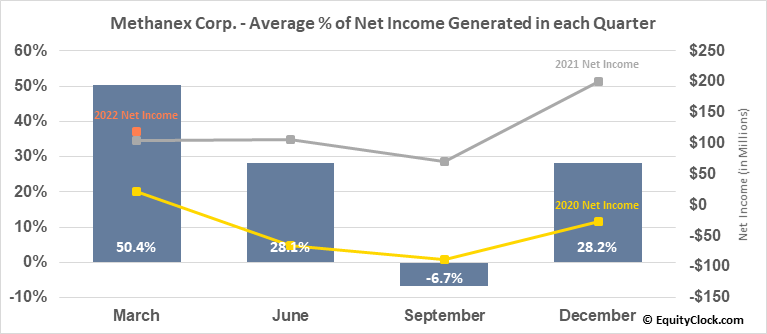 Methanex Corp. (NASD:MEOH) Net Income Seasonality