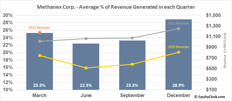 Methanex Corp. (NASD:MEOH) Revenue Seasonality