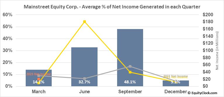Mainstreet Equity Corp. (TSE:MEQ.TO) Net Income Seasonality