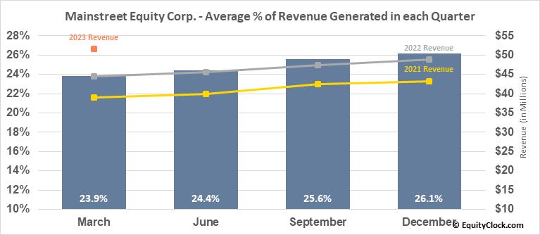 Mainstreet Equity Corp. (TSE:MEQ.TO) Revenue Seasonality