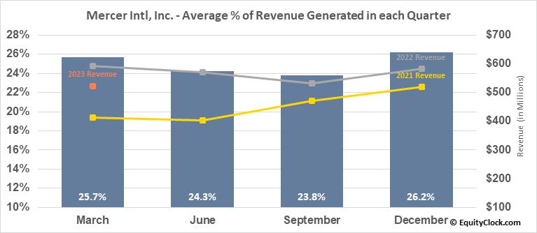 Mercer Intl, Inc. (NASD:MERC) Revenue Seasonality