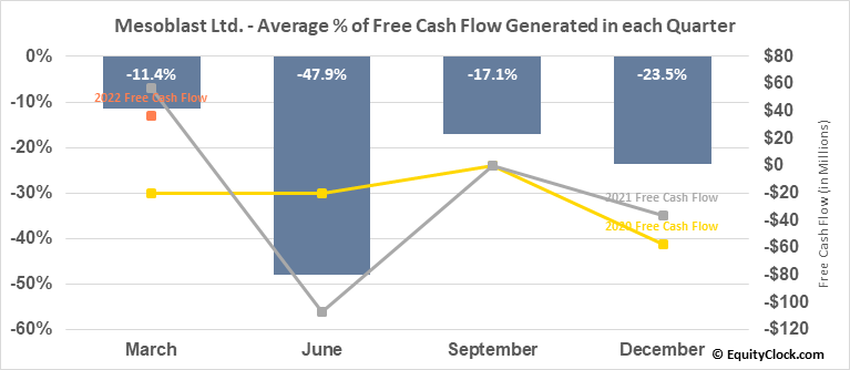 Mesoblast Ltd. (NASD:MESO) Free Cash Flow Seasonality