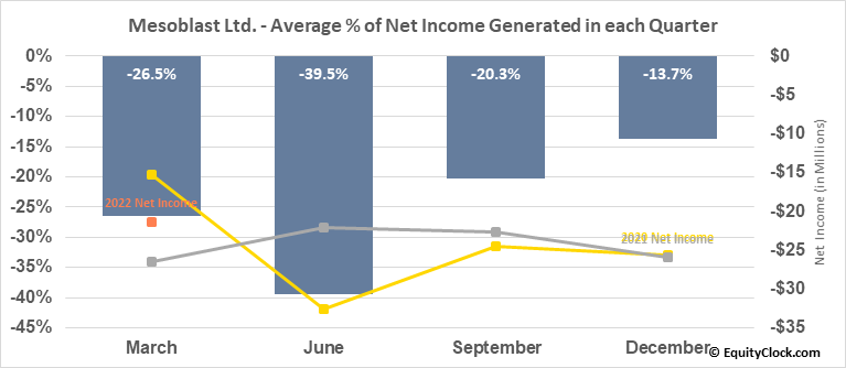 Mesoblast Ltd. (NASD:MESO) Net Income Seasonality
