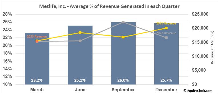 Metlife, Inc. (NYSE:MET) Revenue Seasonality