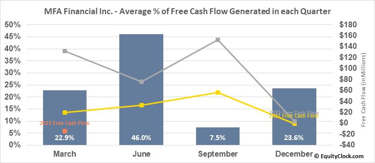 MFA Financial Inc. (NYSE:MFA) Free Cash Flow Seasonality