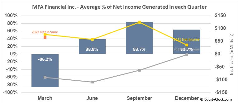MFA Financial Inc. (NYSE:MFA) Net Income Seasonality