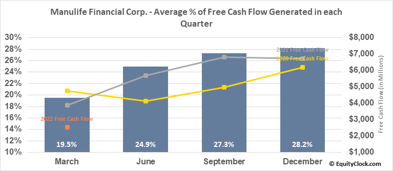 Manulife Financial Corp. (TSE:MFC.TO) Free Cash Flow Seasonality