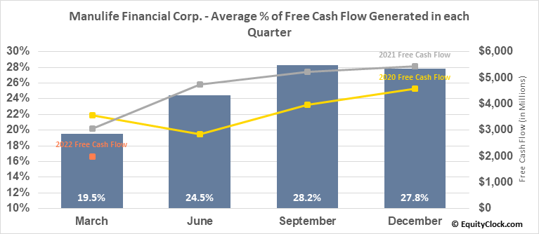 Manulife Financial Corp. (NYSE:MFC) Free Cash Flow Seasonality