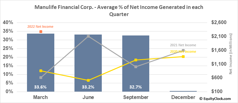 Manulife Financial Corp. (NYSE:MFC) Net Income Seasonality