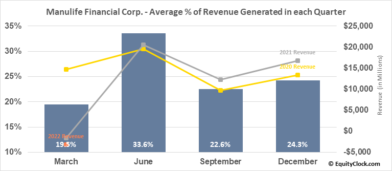 Manulife Financial Corp. (NYSE:MFC) Revenue Seasonality