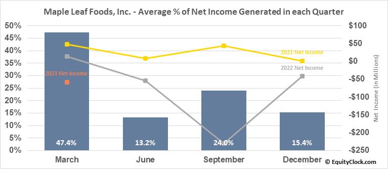 Maple Leaf Foods, Inc. (TSE:MFI.TO) Net Income Seasonality