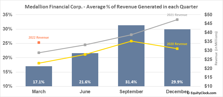 Medallion Financial Corp. (NASD:MFIN) Revenue Seasonality