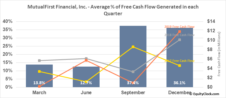 MutualFirst Financial, Inc. (NASD:MFSF) Free Cash Flow Seasonality