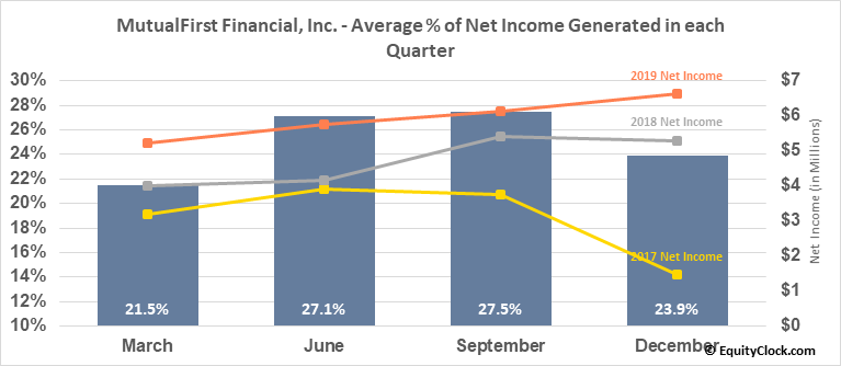 MutualFirst Financial, Inc. (NASD:MFSF) Net Income Seasonality