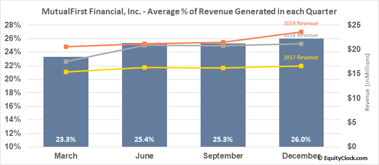MutualFirst Financial, Inc. (NASD:MFSF) Revenue Seasonality