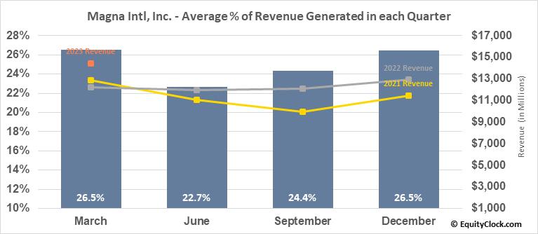 Magna Intl, Inc. (TSE:MG.TO) Revenue Seasonality