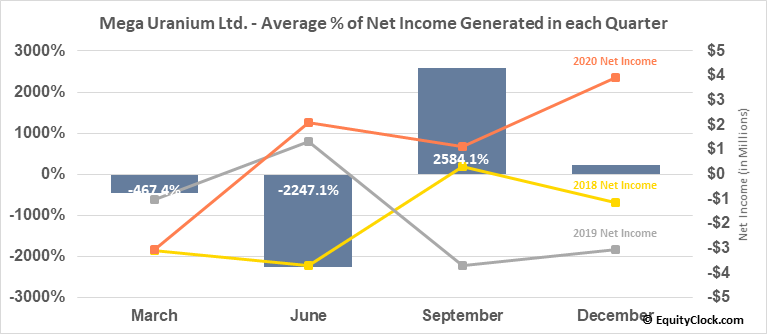 Mega Uranium Ltd. (OTCMKT:MGAFF) Net Income Seasonality