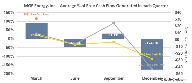 MGE Energy, Inc. (NASD:MGEE) Free Cash Flow Seasonality