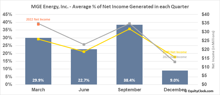 MGE Energy, Inc. (NASD:MGEE) Net Income Seasonality