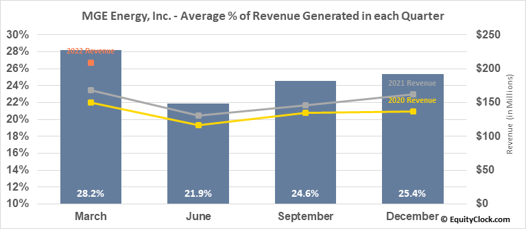 MGE Energy, Inc. (NASD:MGEE) Revenue Seasonality