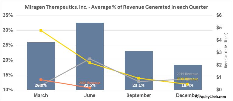 Miragen Therapeutics, Inc. (NASD:MGEN) Revenue Seasonality