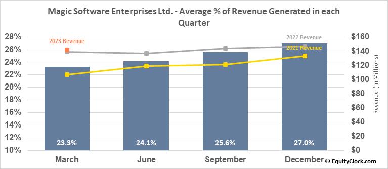 Magic Software Enterprises Ltd. (NASD:MGIC) Revenue Seasonality