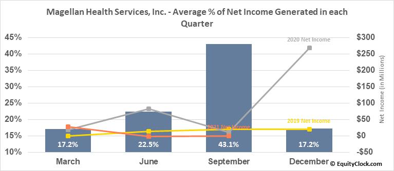 Magellan Health Services, Inc. (NASD:MGLN) Net Income Seasonality