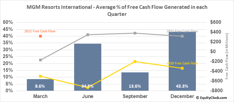 MGM Resorts International (NYSE:MGM) Free Cash Flow Seasonality