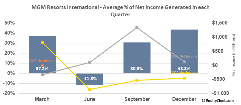 MGM Resorts International (NYSE:MGM) Net Income Seasonality