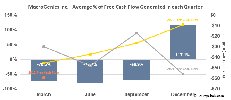 MacroGenics Inc. (NASD:MGNX) Free Cash Flow Seasonality