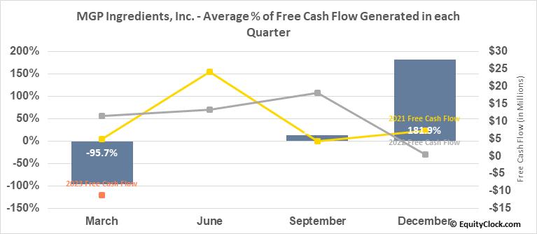 MGP Ingredients, Inc. (NASD:MGPI) Free Cash Flow Seasonality