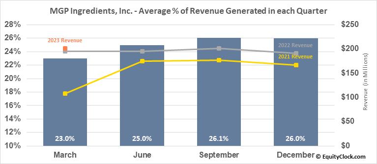 MGP Ingredients, Inc. (NASD:MGPI) Revenue Seasonality