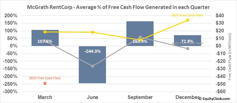 McGrath RentCorp (NASD:MGRC) Free Cash Flow Seasonality