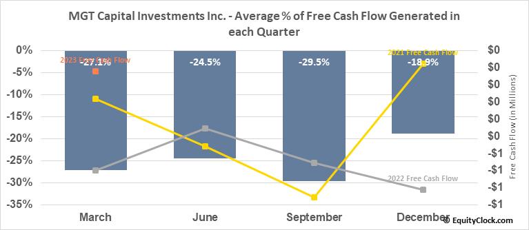 MGT Capital Investments Inc. (OTCMKT:MGTI) Free Cash Flow Seasonality