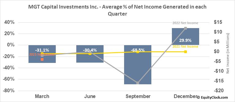 MGT Capital Investments Inc. (OTCMKT:MGTI) Net Income Seasonality