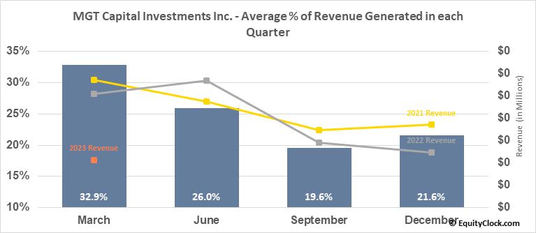 MGT Capital Investments Inc. (OTCMKT:MGTI) Revenue Seasonality