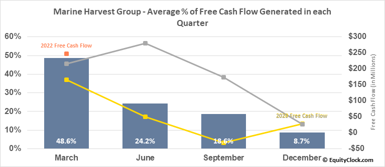 Marine Harvest Group (OTCMKT:MHGVY) Free Cash Flow Seasonality