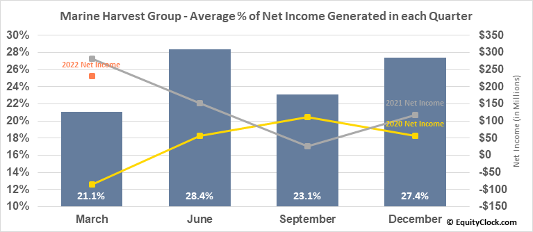 Marine Harvest Group (OTCMKT:MHGVY) Net Income Seasonality