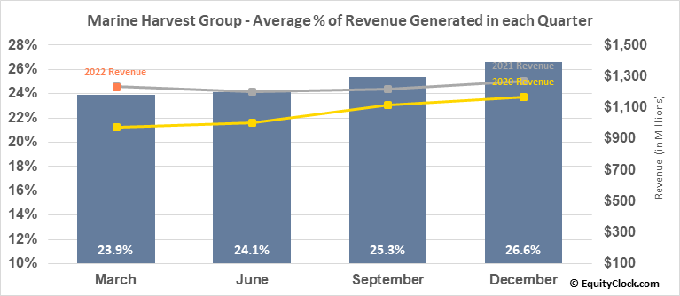 Marine Harvest Group (OTCMKT:MHGVY) Revenue Seasonality