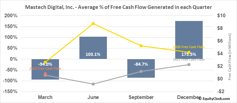 Mastech Digital, Inc. (AMEX:MHH) Free Cash Flow Seasonality