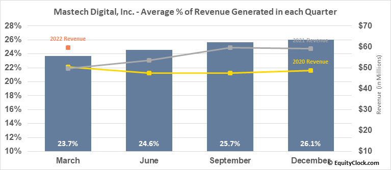 Mastech Digital, Inc. (AMEX:MHH) Revenue Seasonality