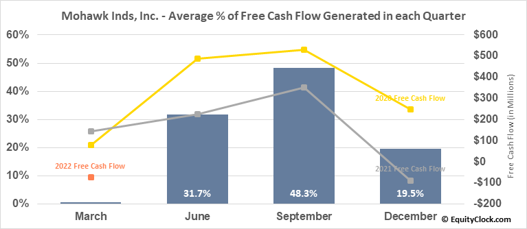 Mohawk Inds, Inc. (NYSE:MHK) Free Cash Flow Seasonality