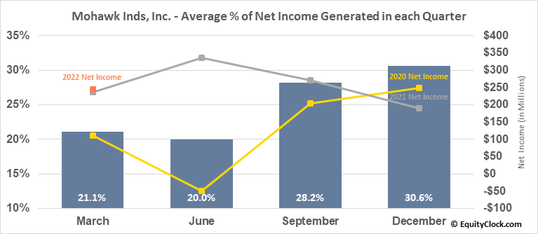 Mohawk Inds, Inc. (NYSE:MHK) Net Income Seasonality