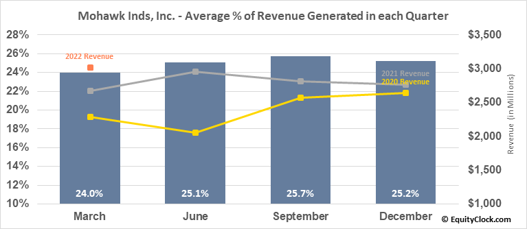 Mohawk Inds, Inc. (NYSE:MHK) Revenue Seasonality