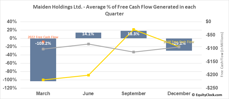 Maiden Holdings Ltd. (NASD:MHLD) Free Cash Flow Seasonality