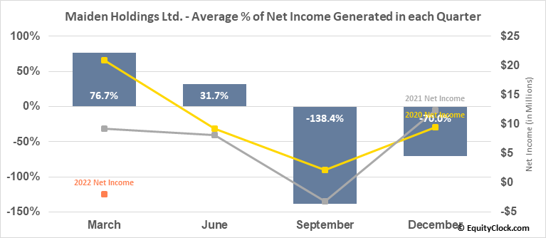 Maiden Holdings Ltd. (NASD:MHLD) Net Income Seasonality