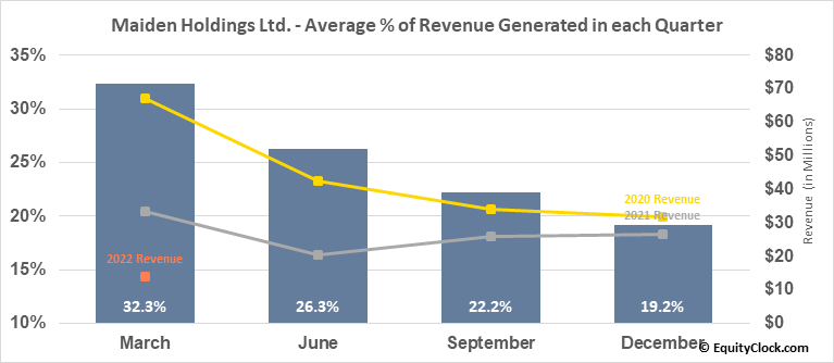 Maiden Holdings Ltd. (NASD:MHLD) Revenue Seasonality