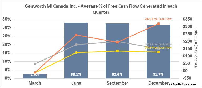 Genworth MI Canada Inc. (TSE:MIC.TO) Free Cash Flow Seasonality