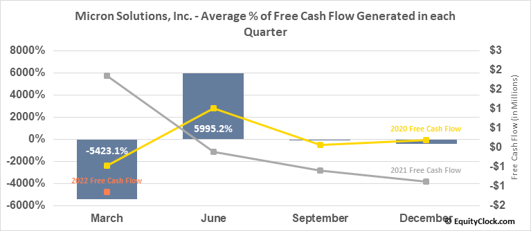 Micron Solutions, Inc. (AMEX:MICR) Free Cash Flow Seasonality